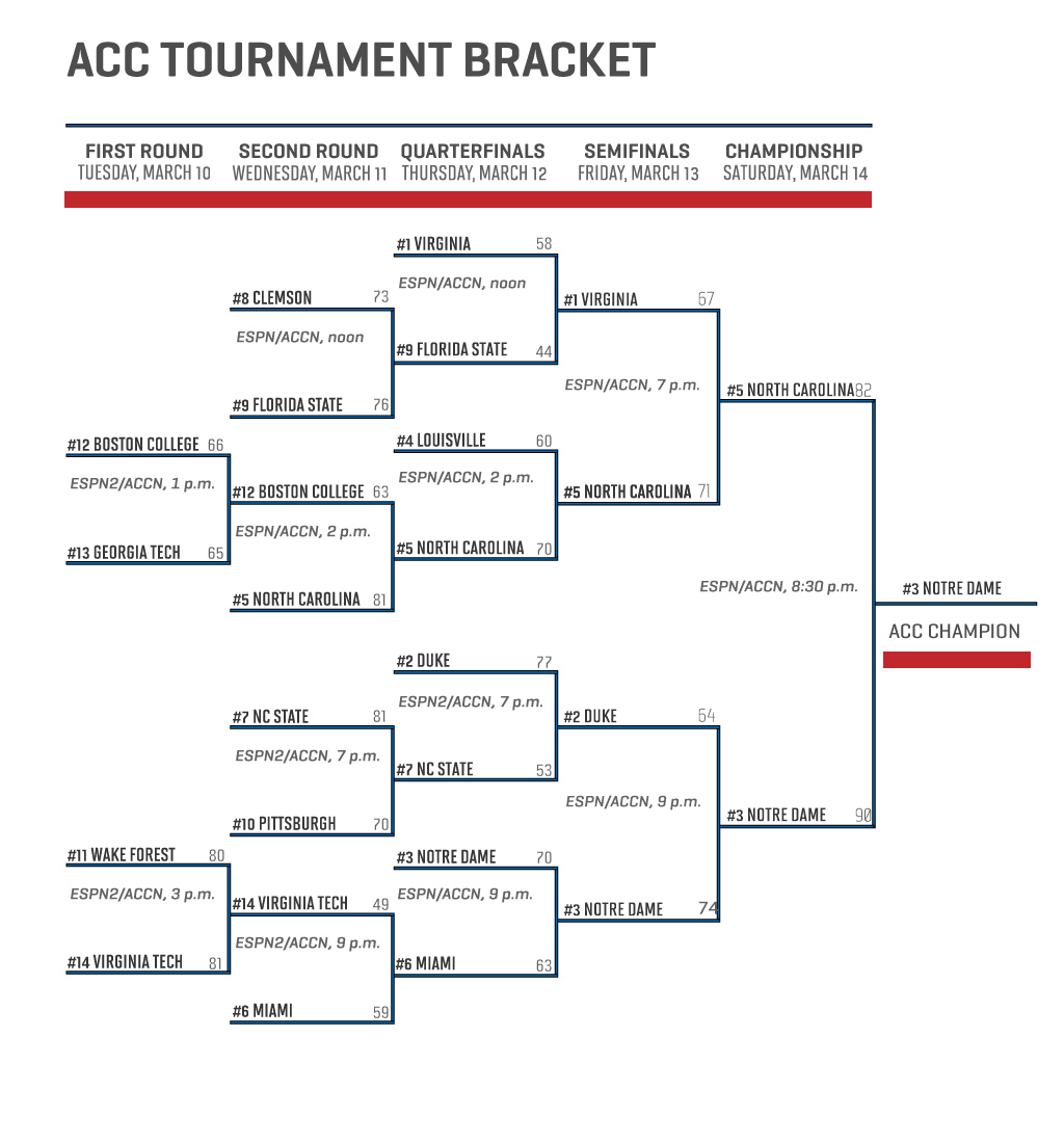 Acc Mens Basketball Tournament Bracket | Basketball Scores