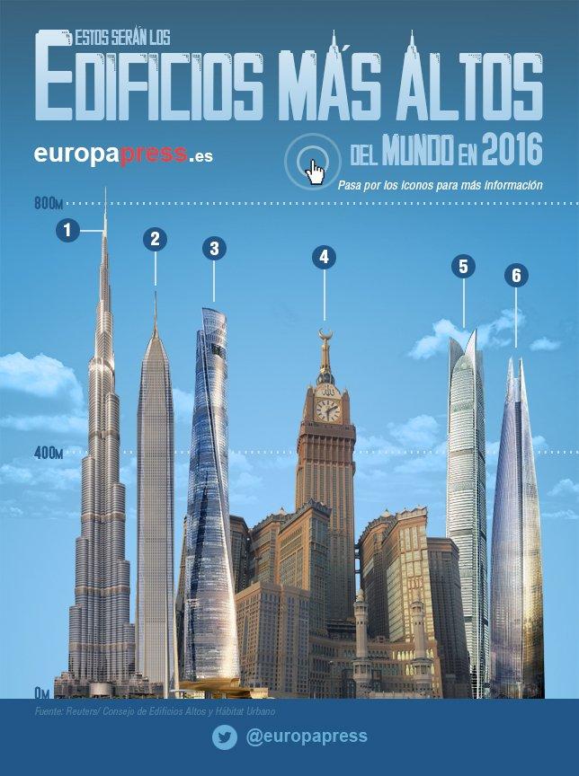 repasamos la lista de los edificios ms altos del mundo que encabeza el burj khalifa de dubai de metros