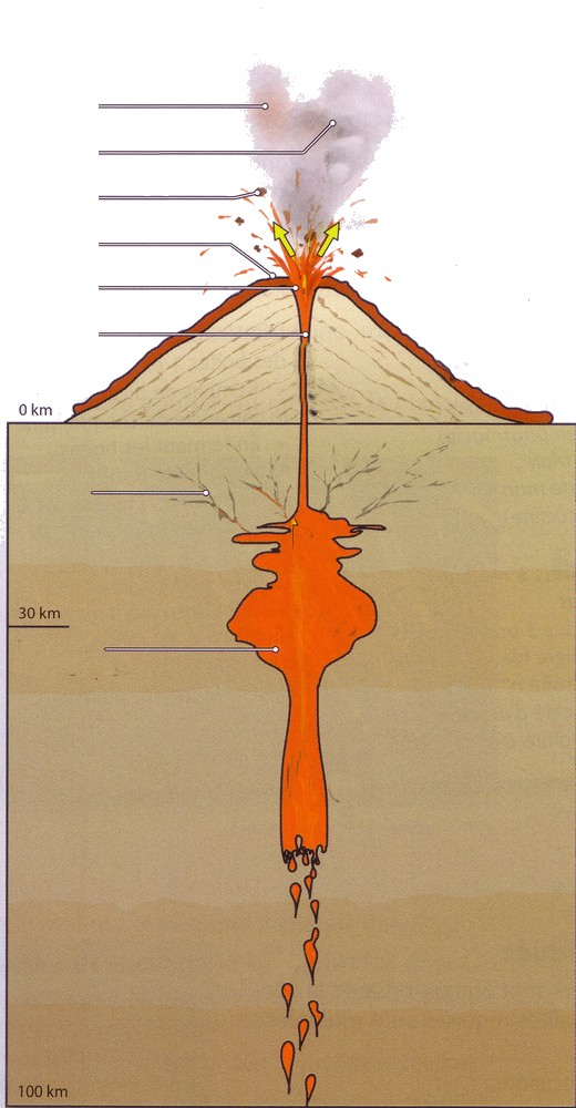 Chambre magmatique crat res lave sortant de la chemin e for Chambre magmatique