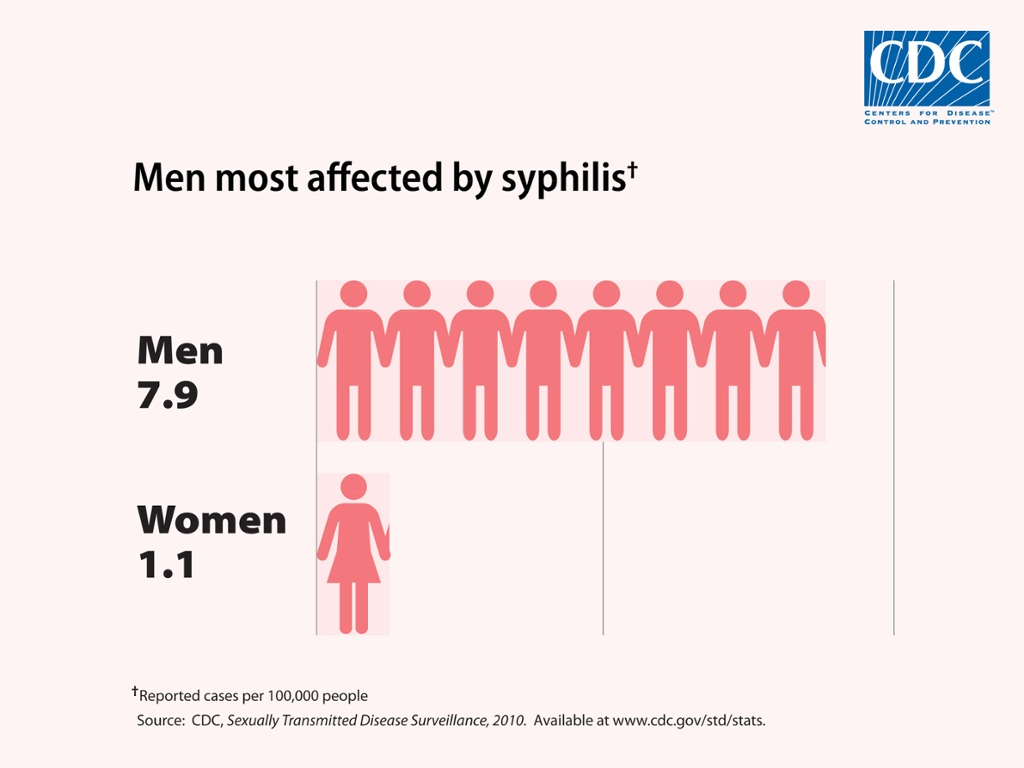 can you get syphilis from blood
