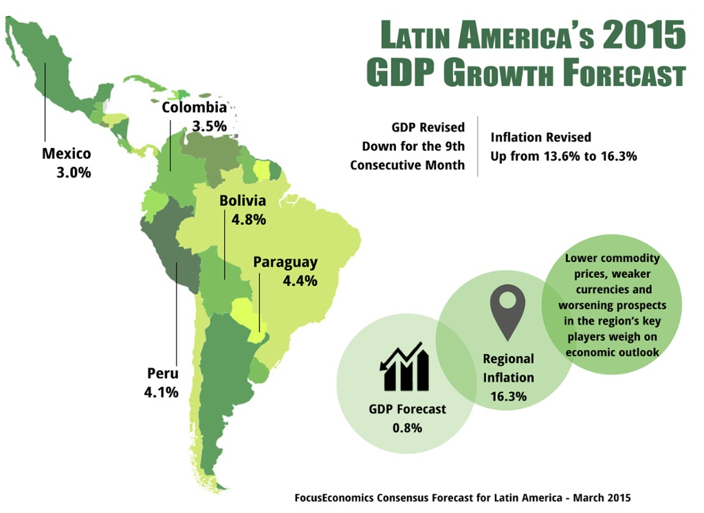 Latin America GDP Growth Forecast 2015