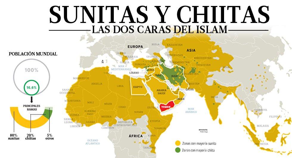 Resultado de imagen para Sunitas vs. chiitas
