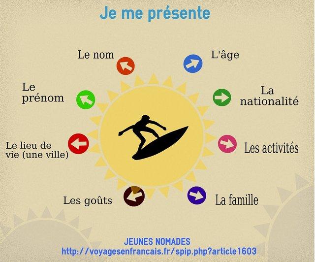 Souvent Se présenter en français, c'est facile ? – Le blog des profs de l  ZB81