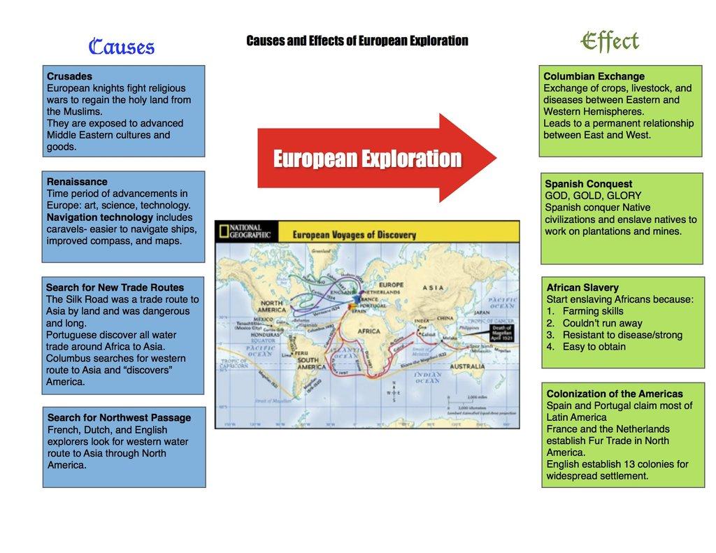 cause effect of european exploration