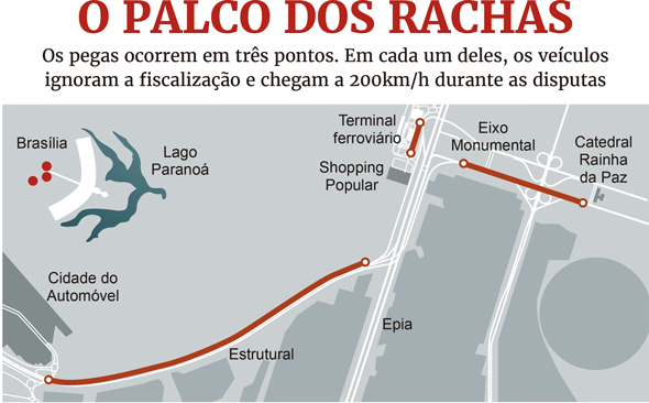 Resultado de imagem para rachas em brasilia