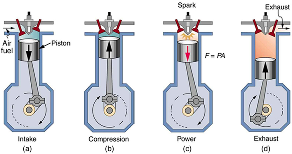 4 Stroke Cycle