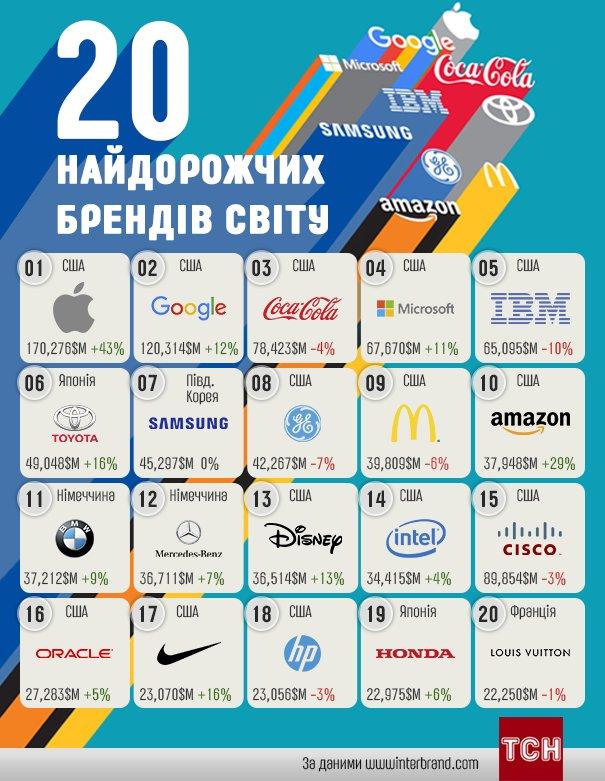 d36bb70e2 Apple, Coca Cola и Google среди найдорожих брендов мира. Инфографика -  Деньги - TCH.ua