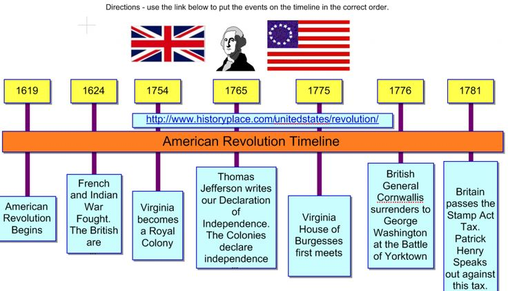 A timeline for the American Revolution!!! This is wonderful ...