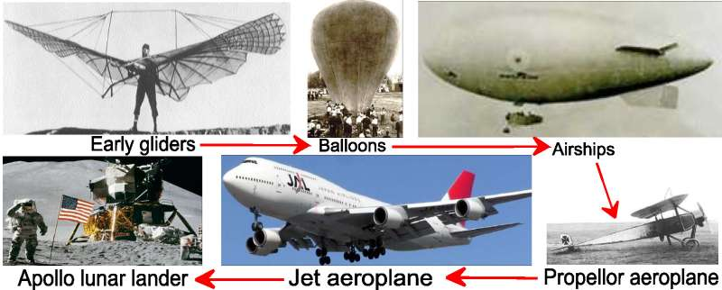 the evolution of flight in human history