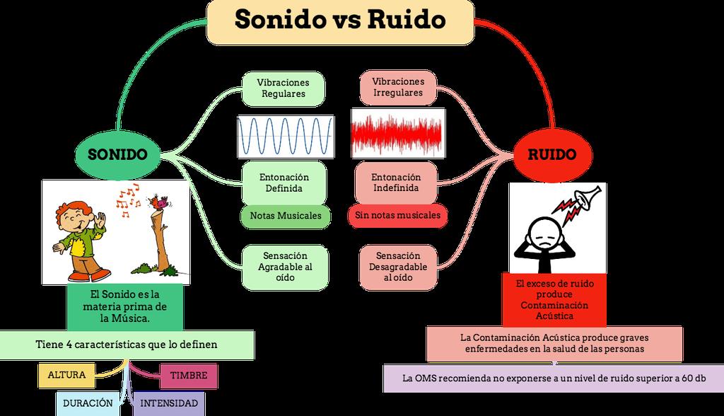Resultado de imagen para actividades musica cualidades del sonido para primer grado