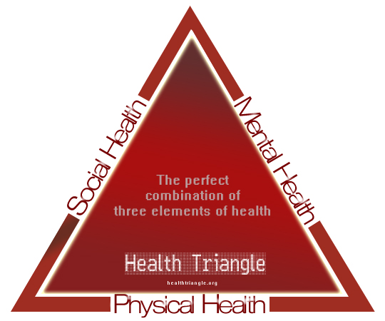 health is a combiation of physical  mental  emotional  soc