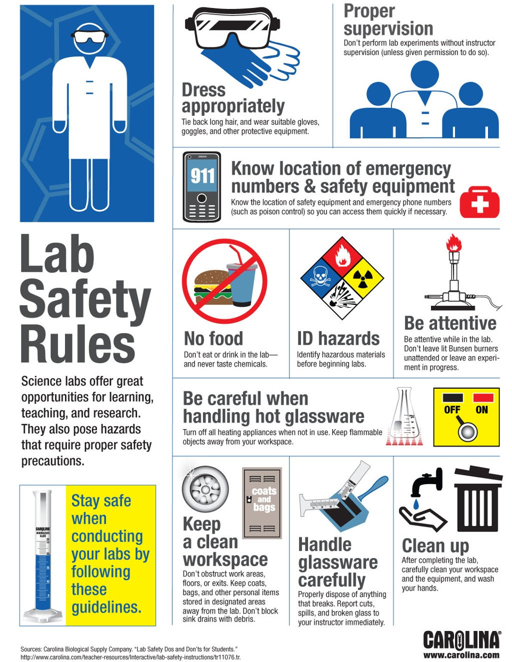 Lab Safety Rules Infographic