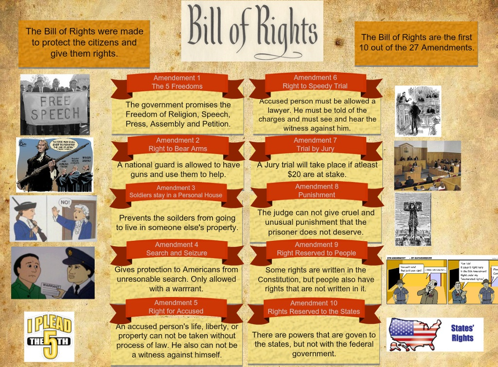 an analysis of the bill of rights and the sixth amendment in the united states of america