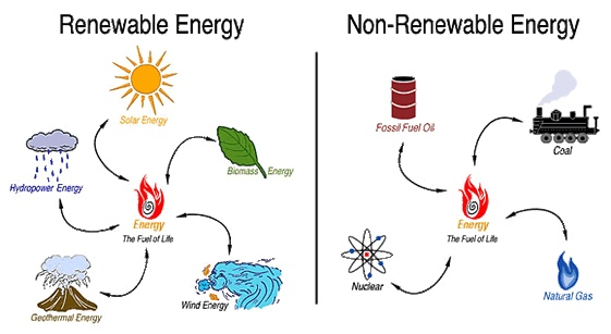 Non Renewable And Renewable Things