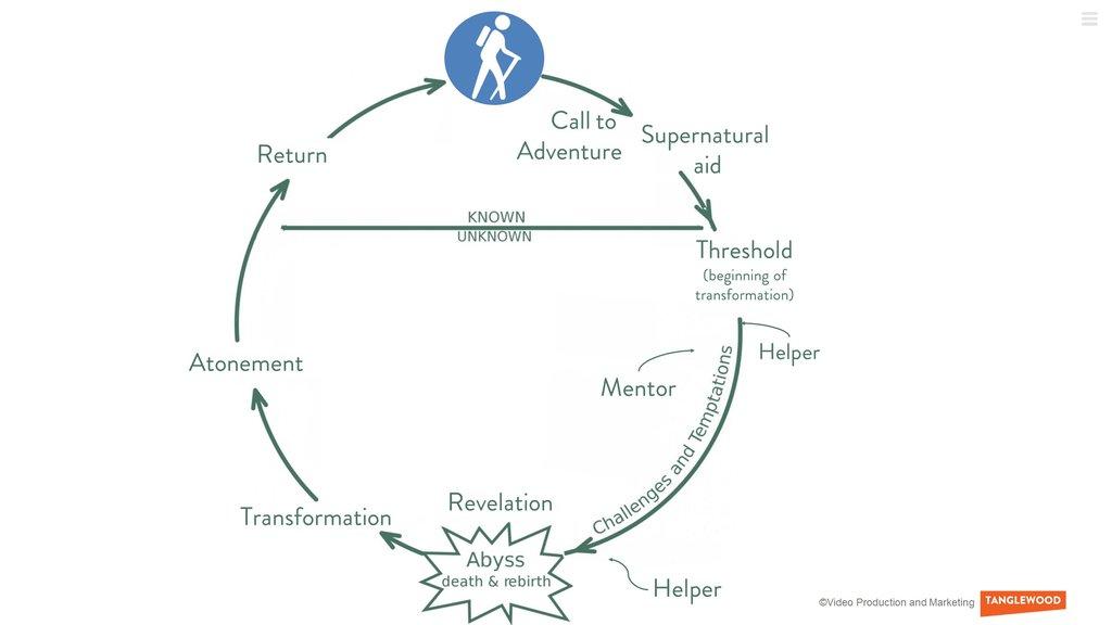The Hero's Journey Template