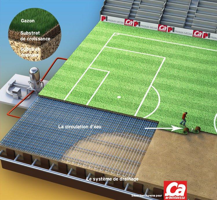 comment a marche la pelouse d 39 un stade de football a m 39 int resse. Black Bedroom Furniture Sets. Home Design Ideas