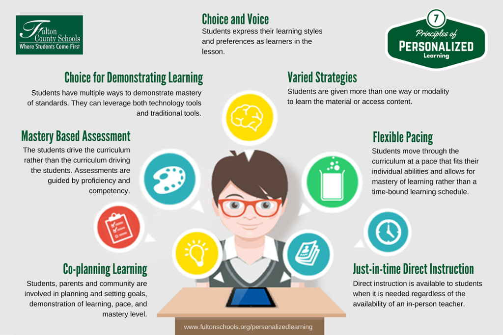 Teaching Styles Learning Styles ltGraphicgt  SNHAHEC
