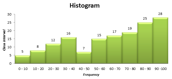 how to build a histogram