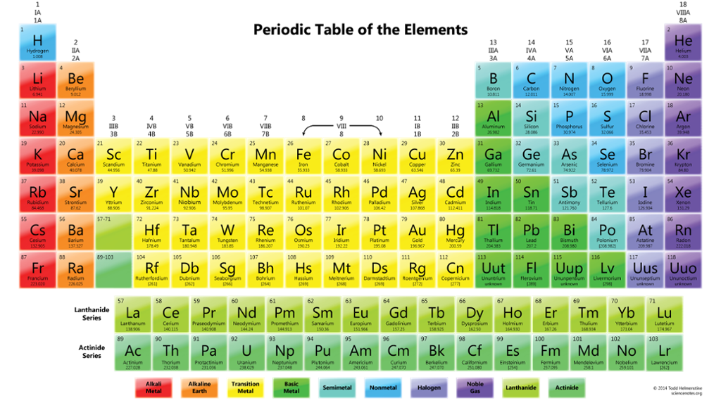 Periodic table scavenger hunt thinglink urtaz Image collections