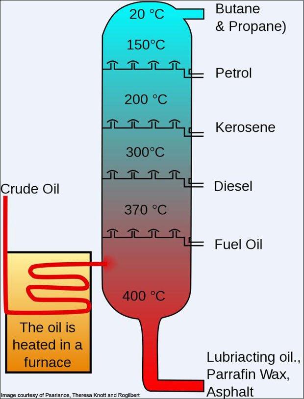 essay fractional distillation petroleum