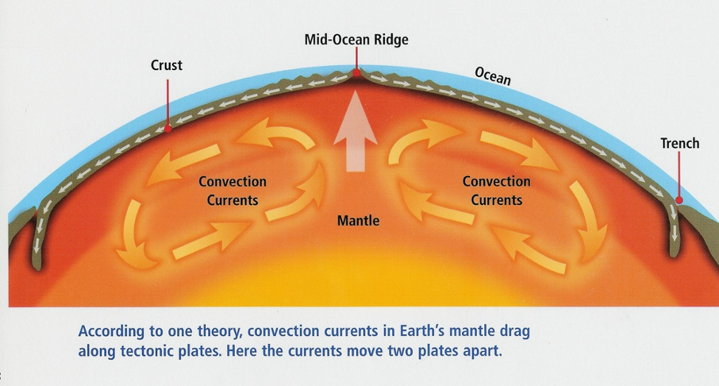 Convection Currents In The Earth U0026 39 S Mantle