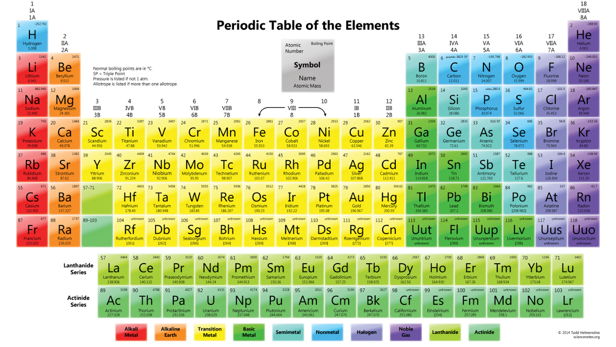The periodic table of elements thinglink gamestrikefo Images