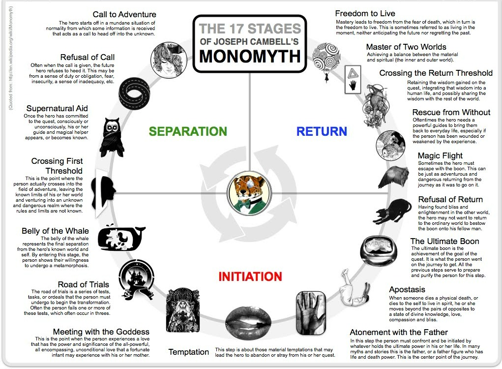 "monomyth the step not taken by The monomyth ""the usual hero adventure begins with someone from whom something has been taken this is a very important step in the process and is often."