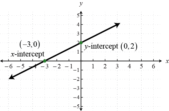 The Meaning Of Slope And Y Intercept In The Context Of