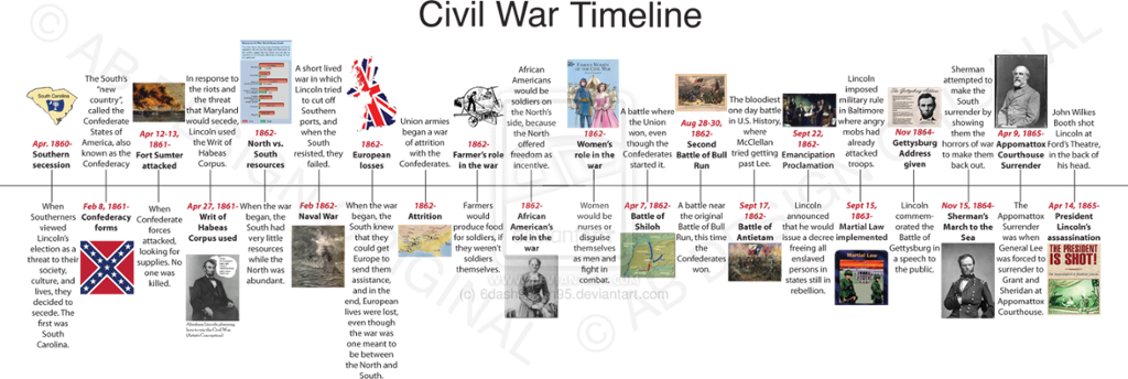 American civil war dates in Sydney