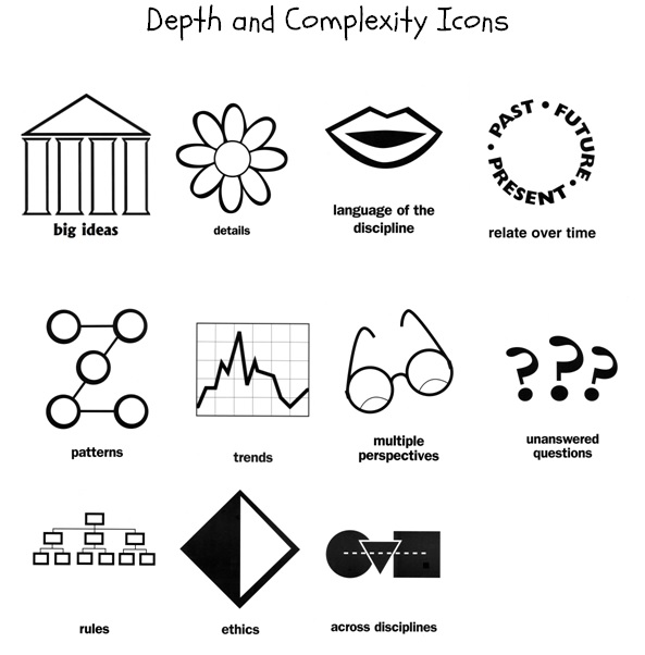 Depth and Complexity Icons Examples,Illustrations,Definition