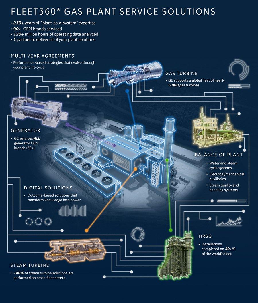 steam power plant layout and working fleet360 gas plants  fleet360 gas plants