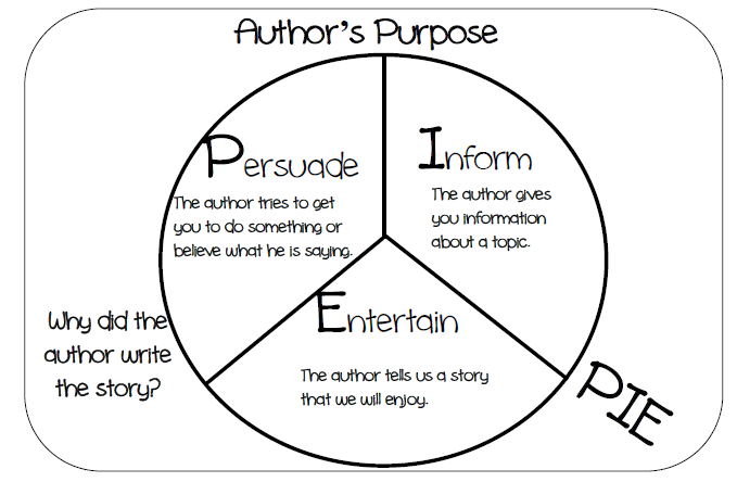 Author's Purpose 7th Grade Middle School. Finding author'...