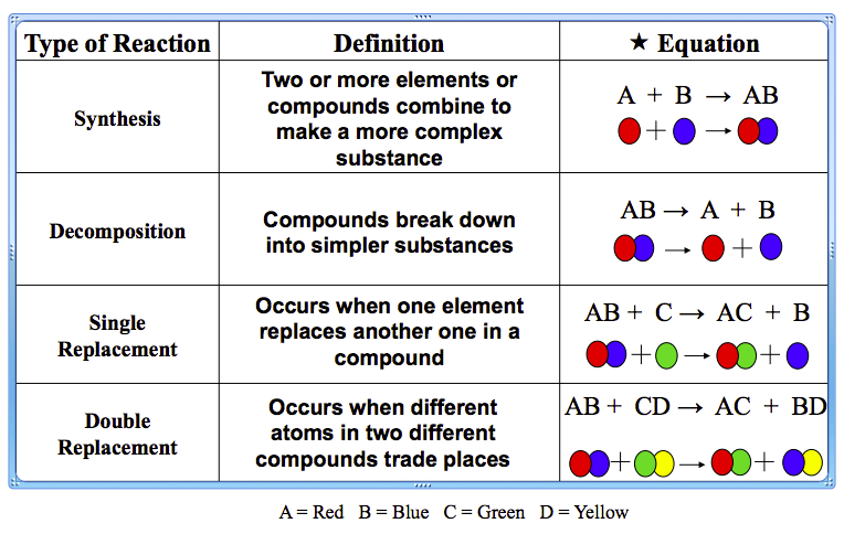 types of chemical reactions lab essay Chemical reaction, a process in which one or more substances, the reactants, are converted to one or more different substances, the products substances are either chemical elements or compounds  a chemical reaction rearranges the constituent atoms of the reactants to create different substances as products.
