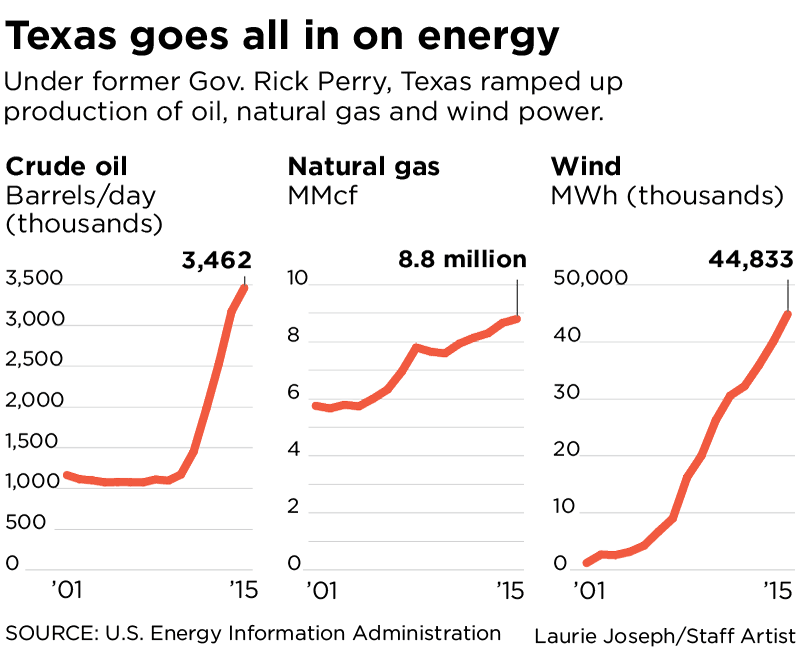 Fossil-fuel lover Rick Perry made Texas greener with wind, so why not try it in Washington?