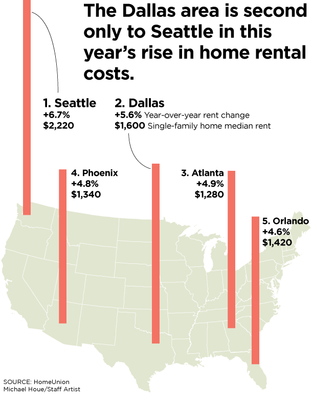 Your D-FW rent is rising at a whopping rate, and few in the U.S. can relate