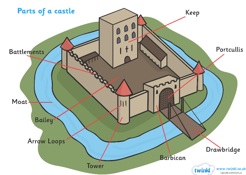 Parts Of A Castle Diagram