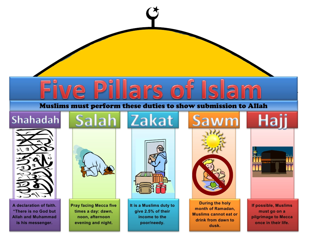 a discussion about the five pillars and six beliefs of islam