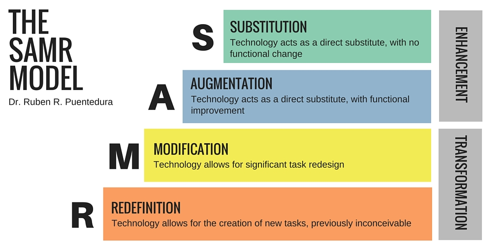 Innovative Classroom Instruction ~ Samr model status