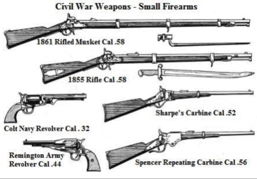 a look at the modern weapons and tactics used during the civil war 1861 1865