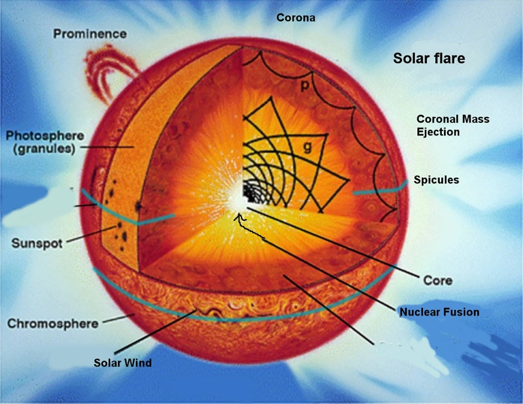Sun Diagram Thinglink Assignment