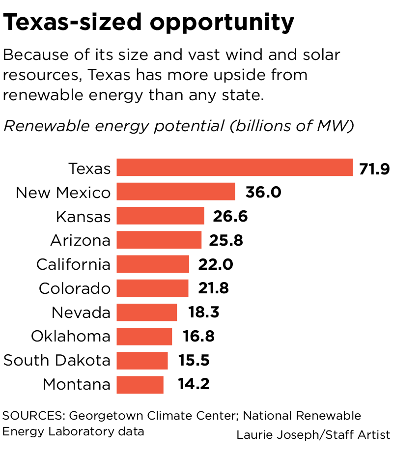 Texas Helps US Set Wind And Solar Record