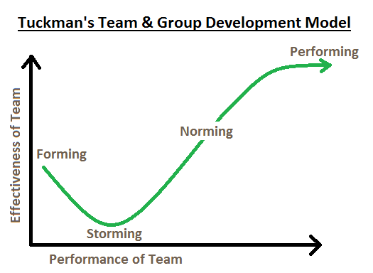Tuckman's team development model - Coull team day