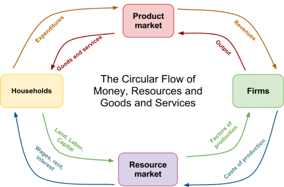 Matthew Circular Flow Diagram