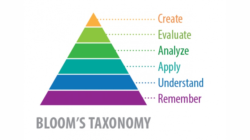 blooms taxonomy nursing education paper Nursing is using the revised bloom's taxonomy to change how evaluating a case study using bloom's taxonomy of education would you like to get such a paper.