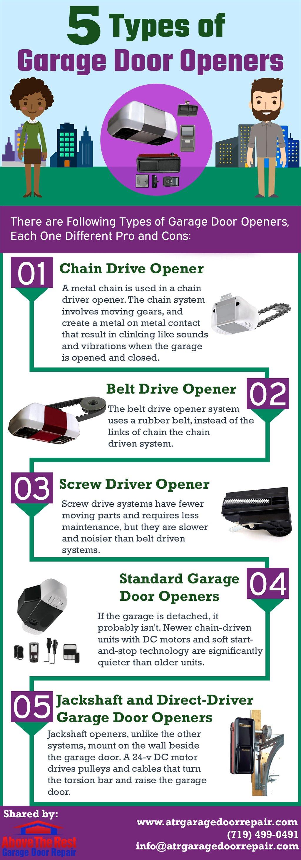 5 Types Of Garage Door Openers