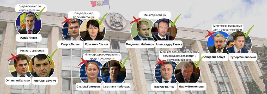 Политический сериал. Как в Молдове «отключили» президента
