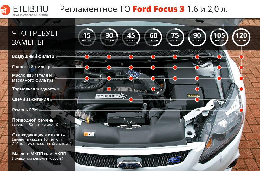 периодичность замены масла в ford focus 2