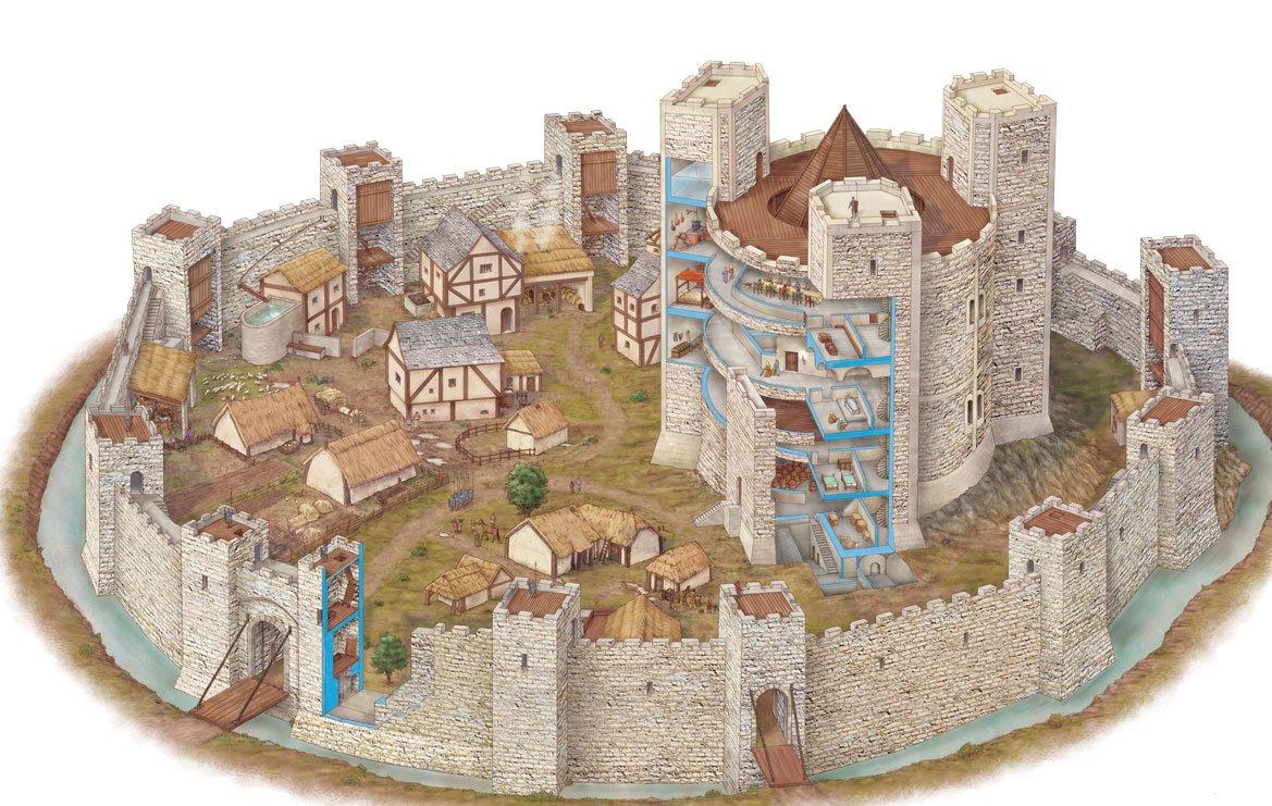 La struttura di un castello medievale