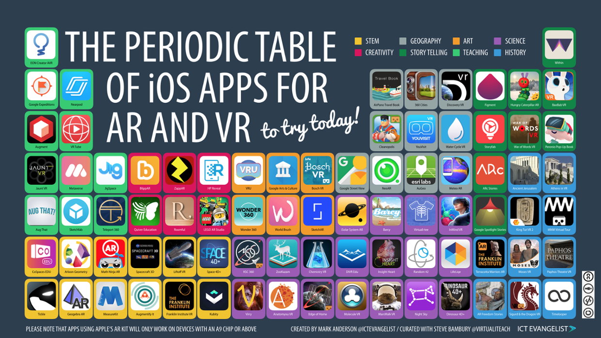 The periodic table of ios apps for ar and vr thinglink a month ago 12617 urtaz Choice Image