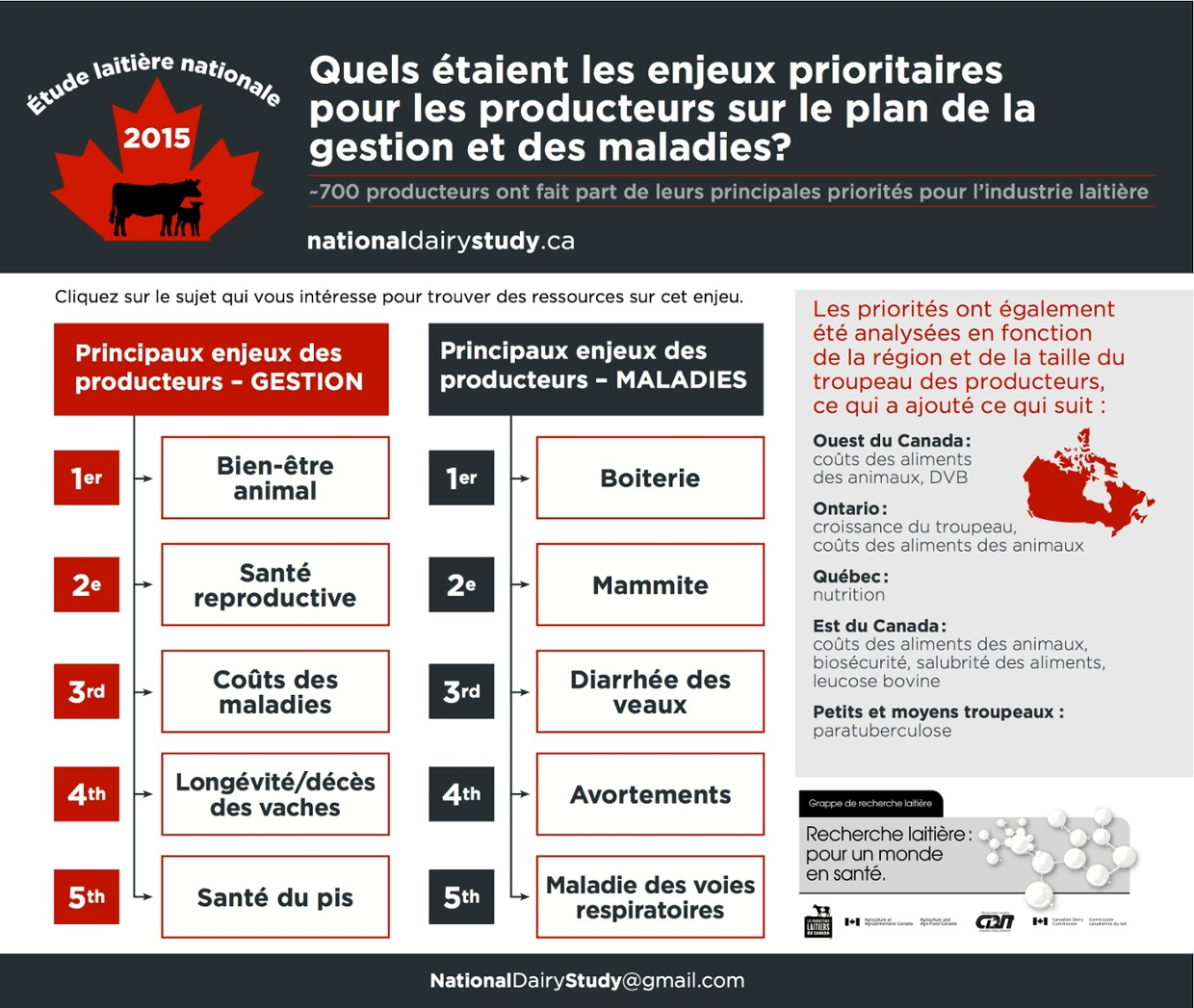 NDS Infographic French